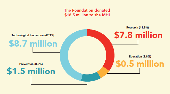 $18.5 Million donated to the MHI