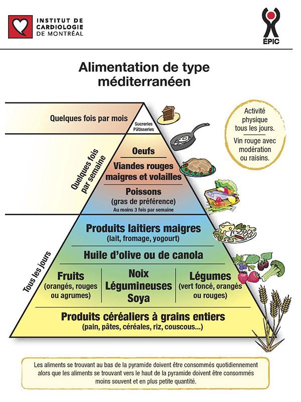 Image result for institut de cardiologie de montréal Alimentation de type mediterranéen